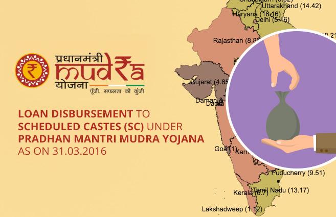 Loan Disbursement to Scheduled Castes (SC) Entrepreneurs under