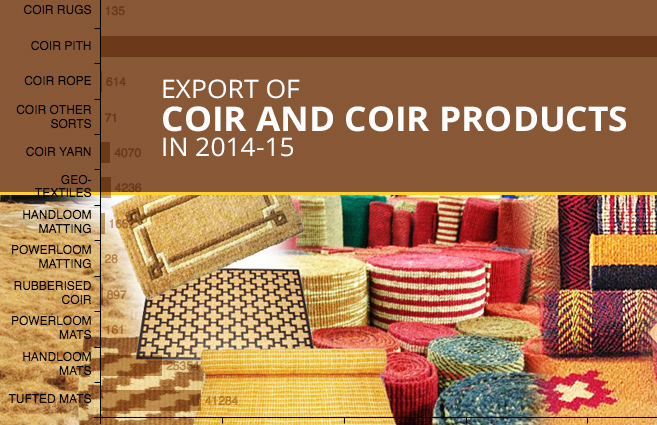 Banner of Export of Coir and Coir Products in 2014-15