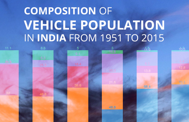 Banner of Composition of Vehicle Population in India from 1951 to 2015