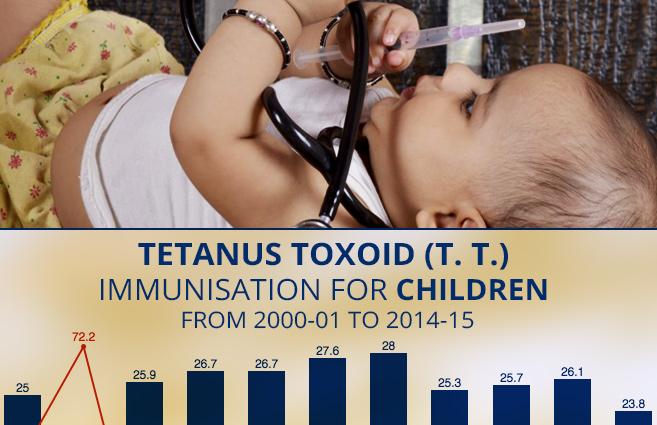 Banner of Tetanus Toxoid (T. T.) Immunisation for Children from 2000-01 to 2014-15
