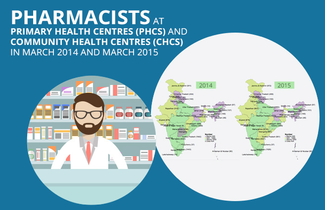 Banner of Pharmacists at Primary Health Centres (PHCs) and Community Health Centres (CHCs) in March 2014 and March 2015
