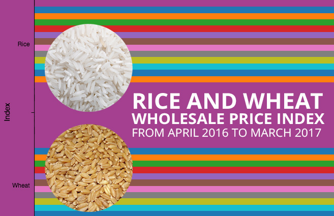 Banner of Rice and Wheat Wholesale Price Index from April 2016 to March 2017