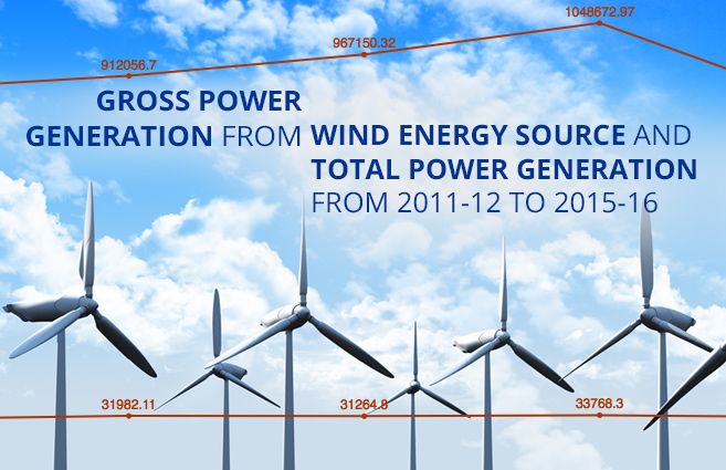 Banner of Gross Power Generation from Wind Energy source and Total Power Generation from 2011-12 to 2015-16