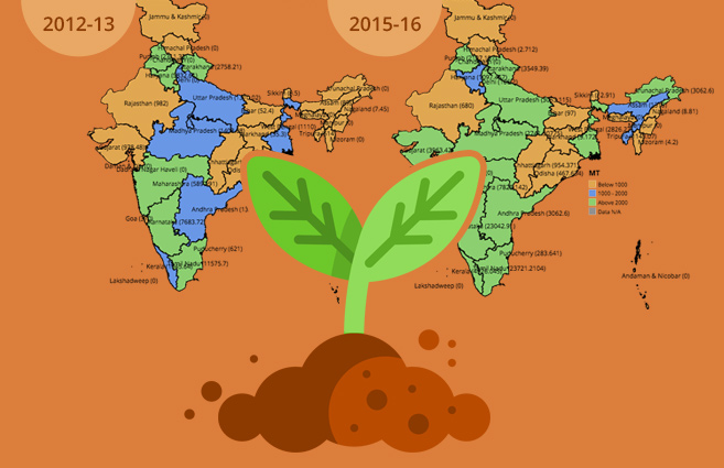 Banner of State/UT-wise Production of Organic Fertilizer in Carrier based in India from 2012-13 to 2015-16