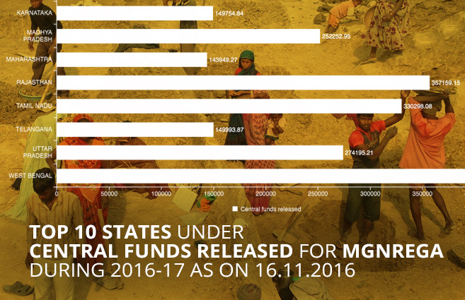 Banner of Top 10 States under Central Funds Released for MGNREGA during 2016-17 as on 16.11.2016