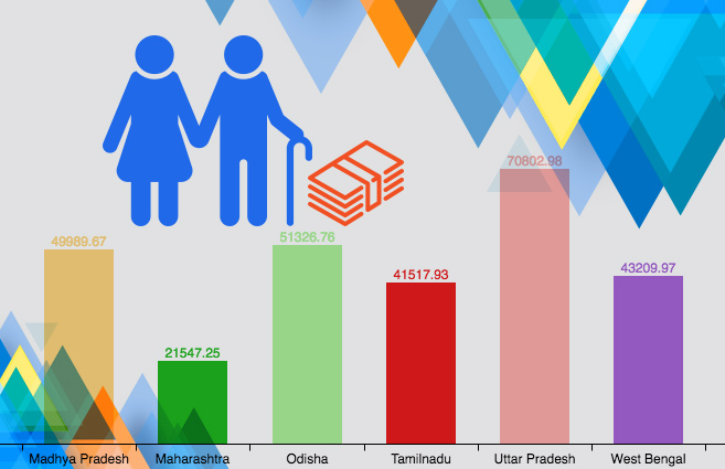 Banner of Top 10 States in Funds released under National Old Age Pension Scheme (NOAPS) during 2015-16