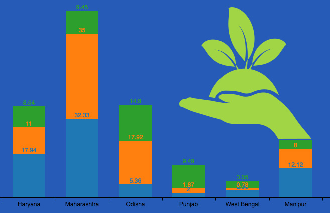 Banner of Top 10 states in terms of funds released under National Afforestation Programme during 2015-16