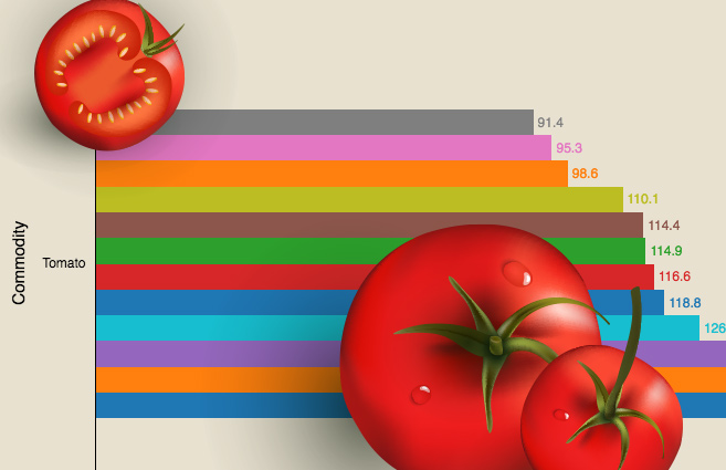 Banner of Tomato Wholesale Price Index from June 2016 to May 2017