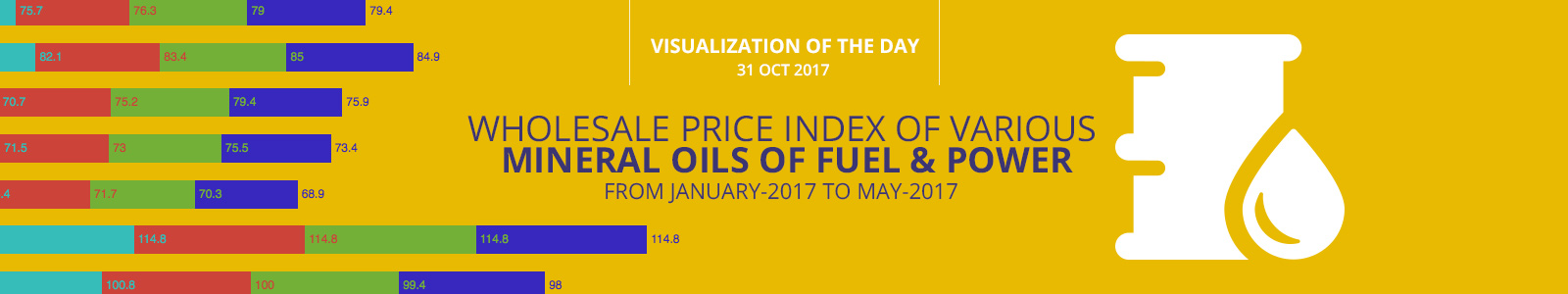 Wholesale Price Index of various Mineral oils of Fuel