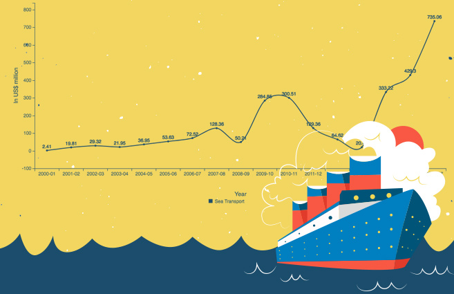 Banner of FDI Equity Inflows in Sea Transport Sector from 2000-01 to 2016-17