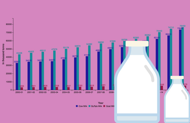 Banner of Milk Production in India from 2000-01 to 2015-16