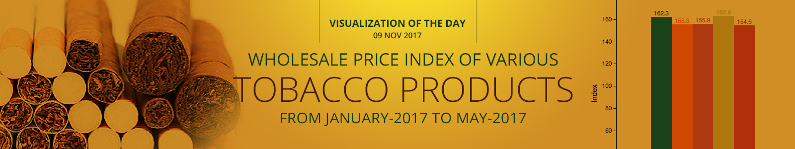 Wholesale Price Index of various Tobacco Products from