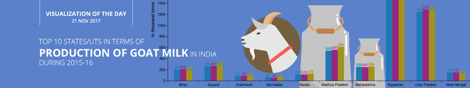 Top 10 Statesuts In Terms Of Production Of Goat Milk In India