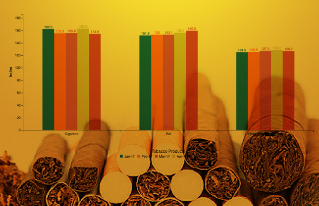 Banner of Wholesale Price Index of various Tobacco Products from January-2017 to May-2017
