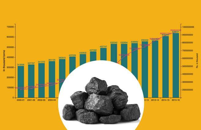 Banner of Coal Production from 2000-01 to 2015-16