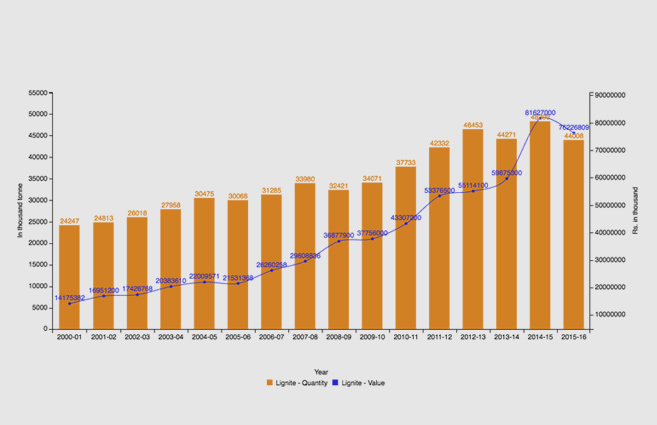 Banner of Lignite Production from 2000-01 to 2015-16