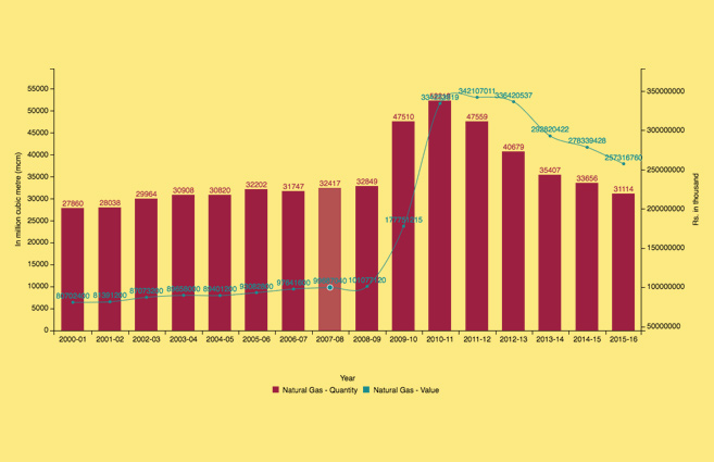 Banner of Production of Natural Gas from 2000-01 to 2015-16
