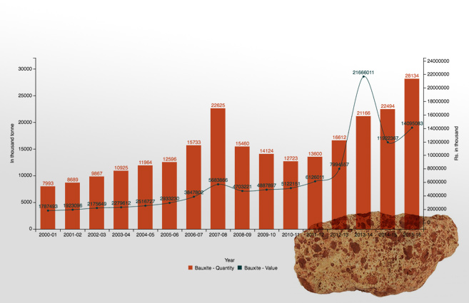 Banner of Production of Bauxite from 2000-01 to 2015-16