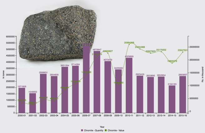 Banner of Production of Chromite from 2000-01 to 2015-16