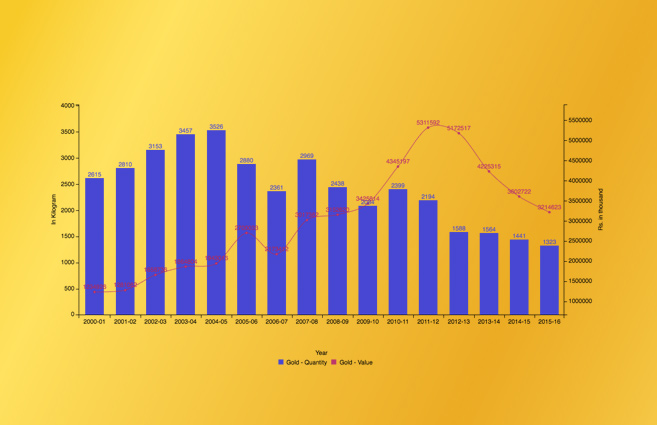 Banner of Gold Production in India from 2000-01 to 2015-16
