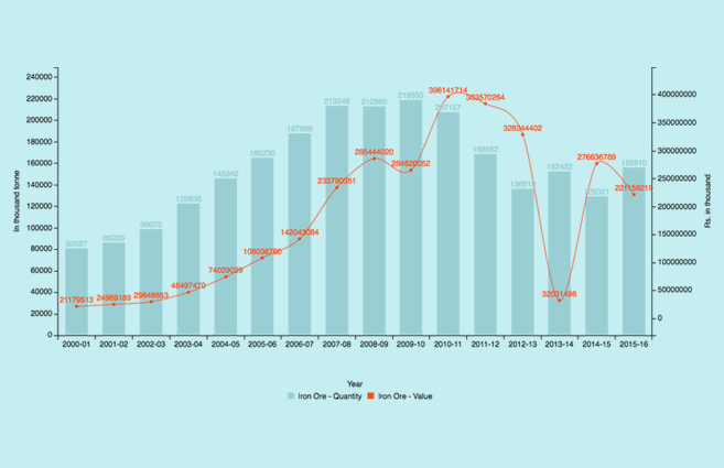 Banner of Production of Iron Ore in India from 2000-01 to 2015-16