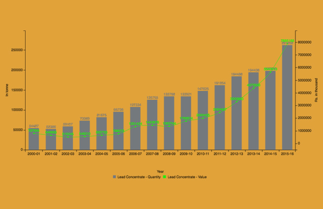 Banner of Lead Concentrate Production in India from 2000-01 to 2015-16
