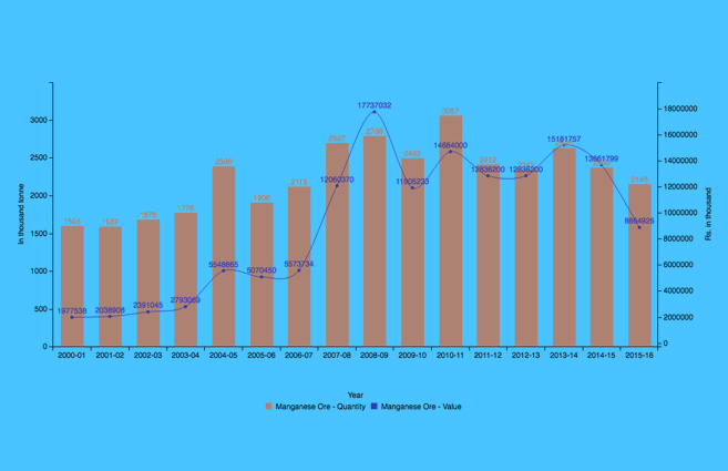 Banner of Production of Manganese Ore in India from 2000-01 to 2015-16