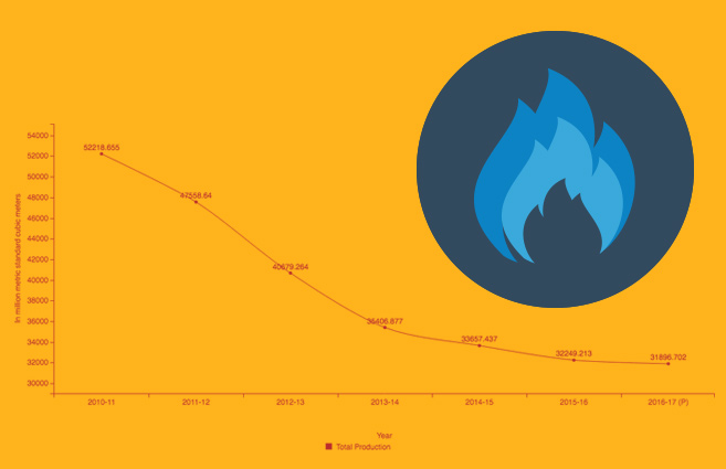Banner of Natural Gas Production in India from 2010-11 to 2016-17