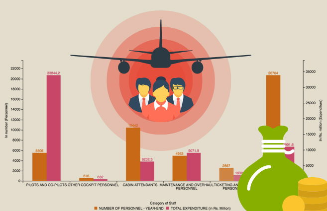 Banner of Category of Staff-wise number of Personnel and Expenditure in Scheduled Private Airlines during 2016-17
