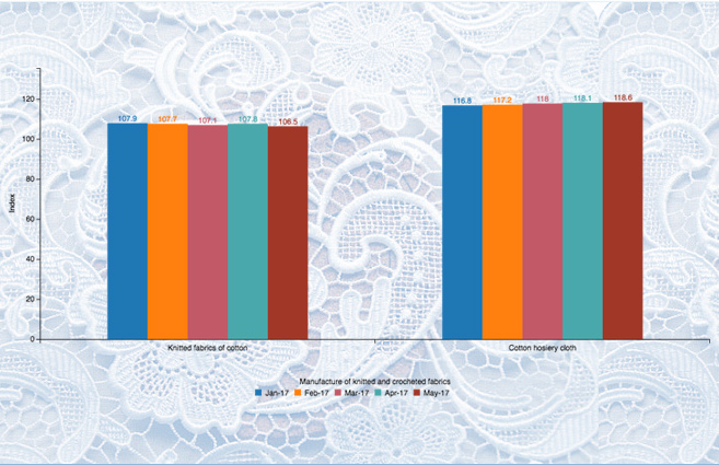 Banner of Wholesale Price Index of Manufacture of knitted and crocheted fabrics Products from Jan-2017 to May-2017