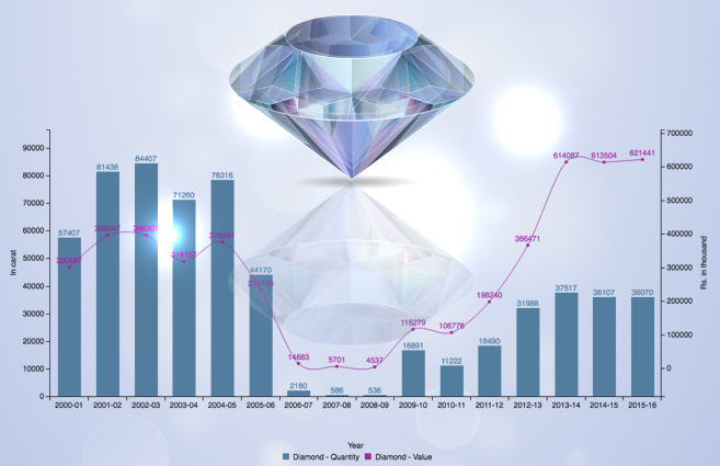 Banner of Diamond production in India from 2000-01 to 2015-16