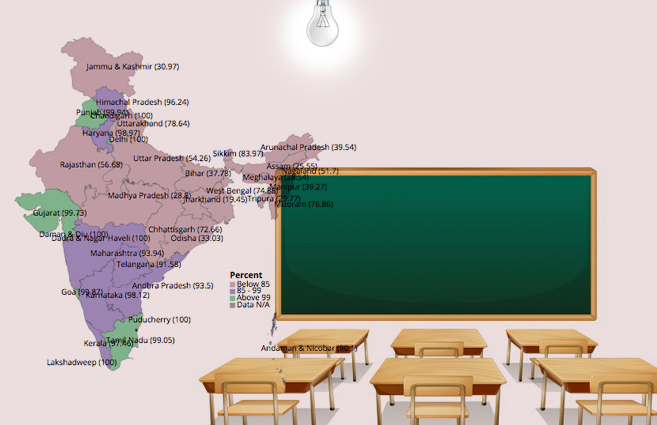 Banner of State/UT-wise Percentage of Schools with Electricity in India during 2015-16