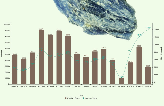Banner of Production of Kyanite in India from 2000-01 to 2015-16
