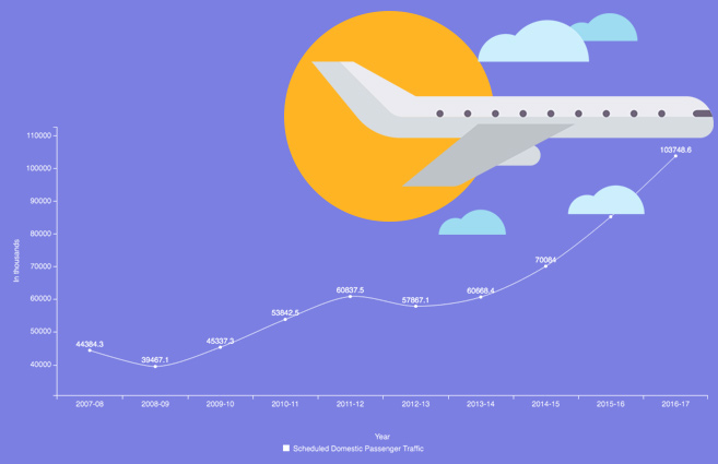 Banner of Domestic Passenger Traffic in All Scheduled Indian Airlines from 2007-08 to 2016-17