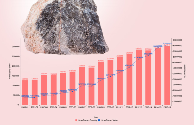 Banner of Production of Lime-Stone in India from 2000-01 to 2015-16