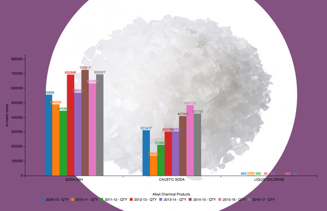 Banner of Import of Alkali Chemical Products in Major Chemicals from 2009-10 to 2016-17