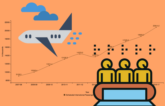 Banner of International Passenger Traffic in All Scheduled Indian Airlines from 2007-08 to 2016-17