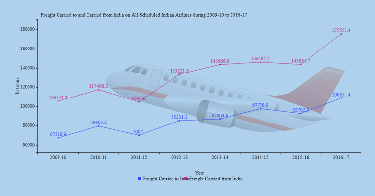Banner of Freight Carried to and Carried from India on All Scheduled Indian Airlines during 2009-10 to 2016-17
