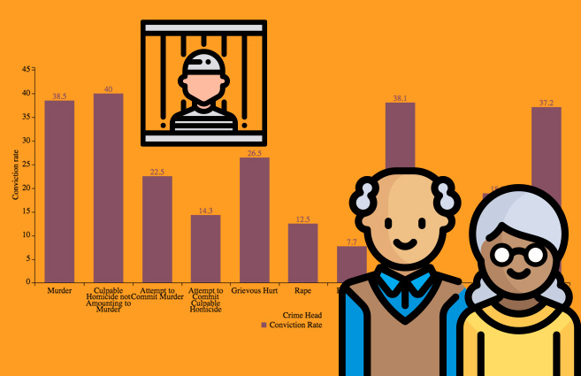 Banner of Crime Head-wise Conviction Rate against Senior Citizen Cases during 2016