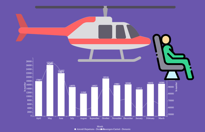 Banner of Helicopters Departed & Passengers Carried other than Pawan Hans under Non-Scheduled Domestic Services from Apr-2016 to Mar-2017