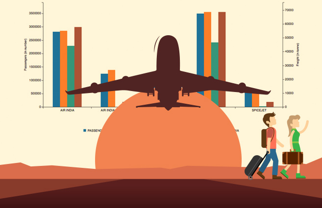 Banner of Airline-wise International Passengers and Freight carried to & from India by All Scheduled Domestic Carriers during 2015-16