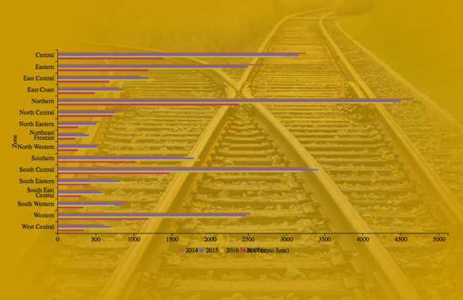 Banner of Zone-wise accidental deaths occurred on Indian Railways tracks from 2014 to 2017