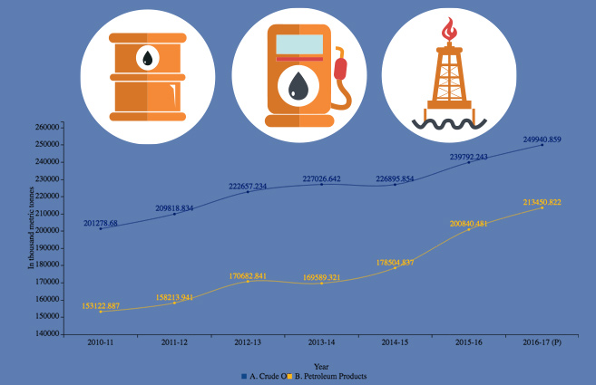 Banner of Availability of Crude Oil and Petroleum Products in India during 2010-11 to 2016-17