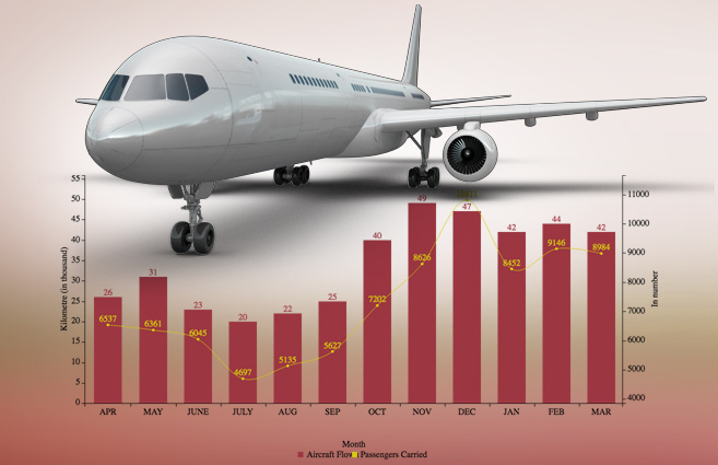 Banner of Aircraft flown and Passengers carried by Private Carriers on Non-Scheduled Domestic Services from Apr-2016 to Mar-2017