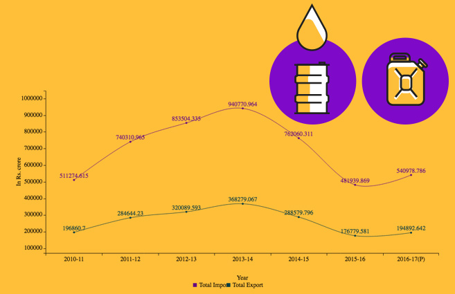 Banner of Import/Export Value of Crude Oil and Petroleum Products from 2010-11 to 2016-17