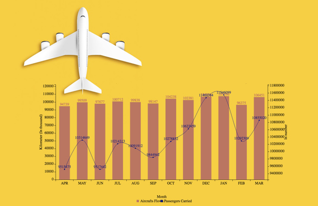 Banner of Aircraft Flown & Passengers Carried by All Scheduled Indian Airlines on Scheduled International & Domestic Services from Apr-2016 to Mar-2017