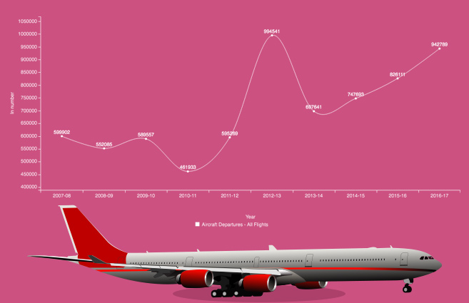 Banner of Aircraft Departures by All Scheduled Indian Airlines from 2007-08 to 2016-17