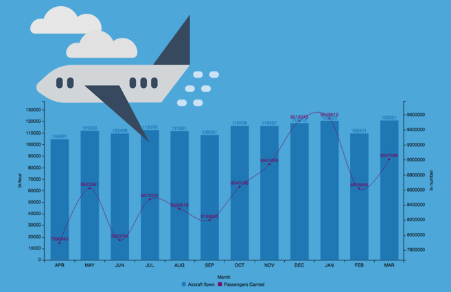 Banner of Aircraft Flown and Passengers Carried by All Indian Airlines on Scheduled Domestic Services from April-2016 to March-2017