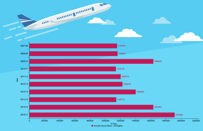 Banner of Aircraft Hours Flown by All Scheduled Indian Airlines from 2007-08 to 2016-17