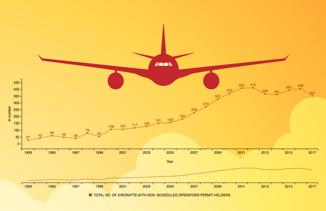 Banner of Number of Aircraft with Non-Scheduled Operators Permit Holders in India from 1993 to 2017
